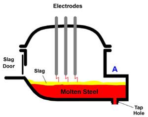 steel electric arc furnace