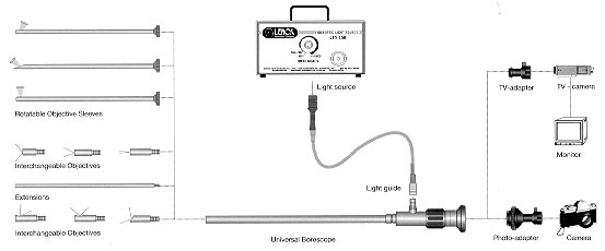 The Universal Inspector is a high quality, expandable, fiberoptic borescope system.